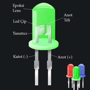 What is LED Light Emitting Diode